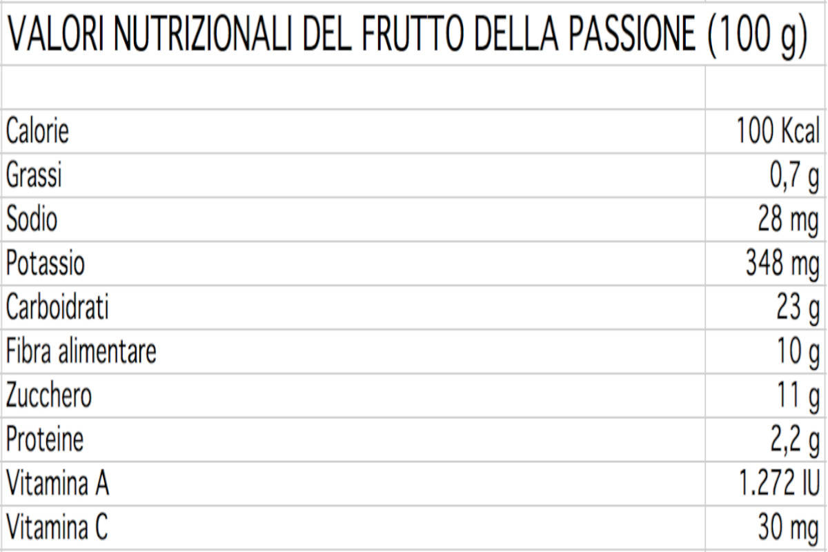Valori nutrizionali del frutto della passione