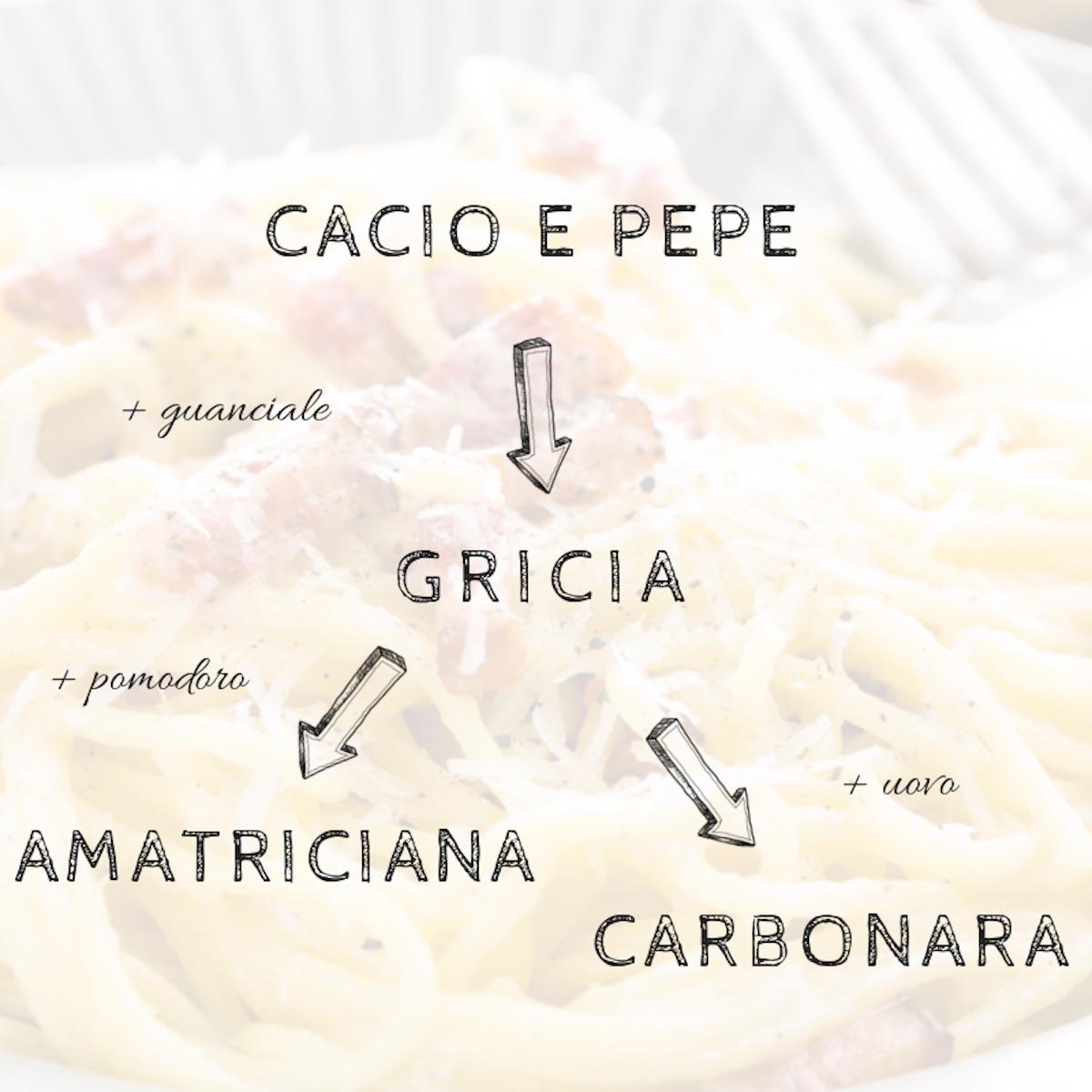 schema primi piatti romani
