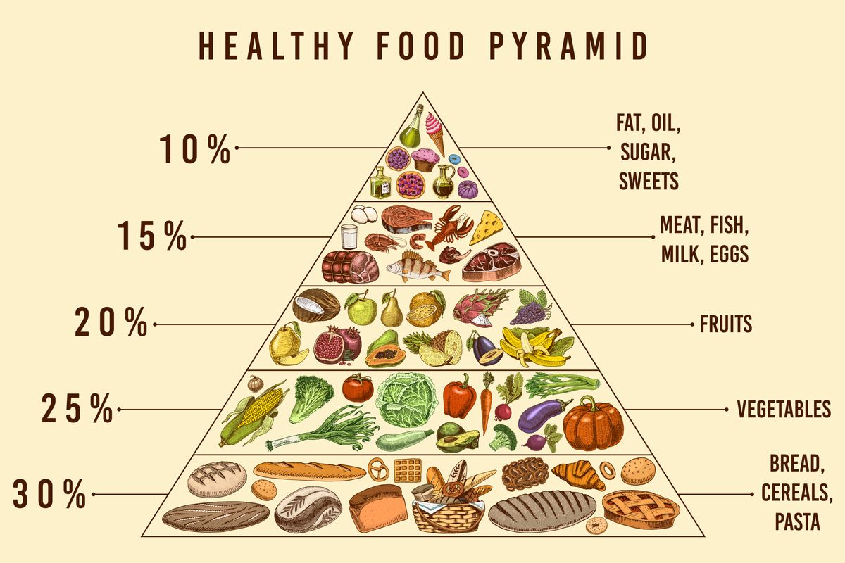Piramide alimentare dieta mediterranea